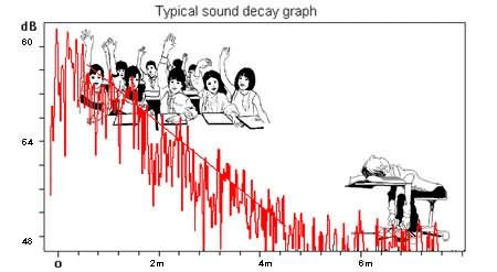Sound Decay Graph in a Typical Classroom